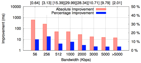 Latency improvement by bandwidth