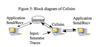 cellsim