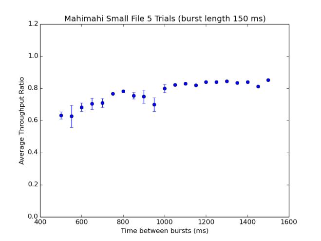Mahimahi_Small_File_5_Trials