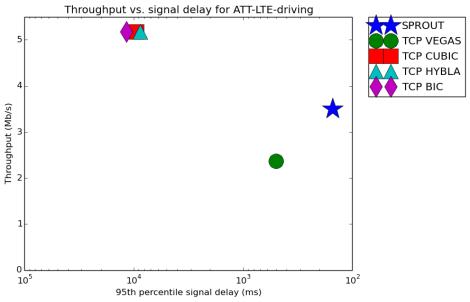 result_ATT-LTE-driving