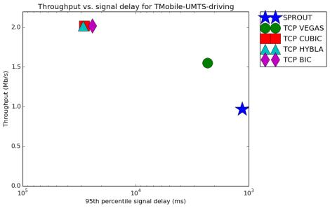 result_TMobile-UMTS-driving