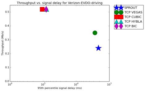 result_Verizon-EVDO-driving