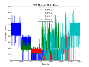 TCP_4_flows
