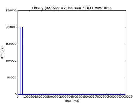 TIMELY-timelyRTT