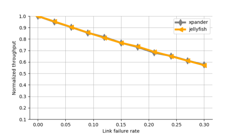 Replicated results for throughput vs link failure rate.