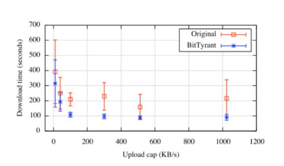 CS244 '17: BitTyrant: Do incentives build robustness in BitTorrent