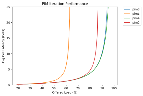 pims (1)