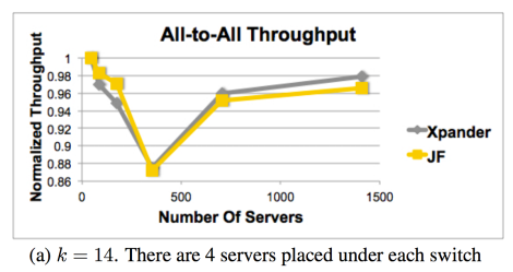 Results for all-to-all throughput from paper (Figure 4)
