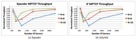 Results for K-Shortest & MPTCP with K = #Subflows. 6 servers placed under each 36-port switch. From paper (Figure 5)