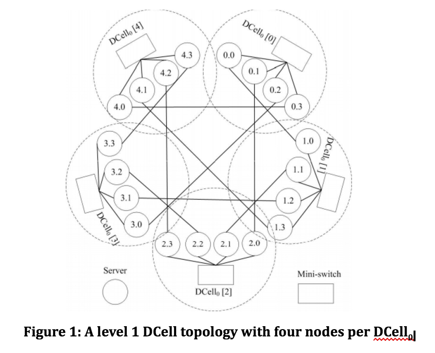 cs244 17 dcell a scalable and fault tolerant network structure Wi-Fi Router screen shot 2017 06 03 at 7 44 15 pm