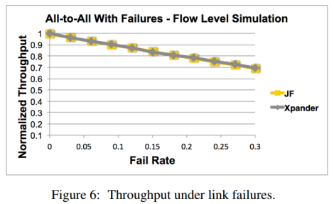 Resiliency to failures. Result from the paper (Figure 6)