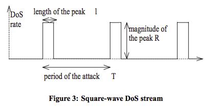 square-wave