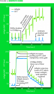 BBR can quickly adapt to changes in bottleneck link bandwidth.